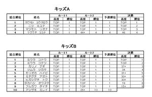 KISHIWADA CUP2019 リザルト 訂正版